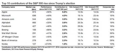 just 10 companies account for 33% of all market gains since trump's election