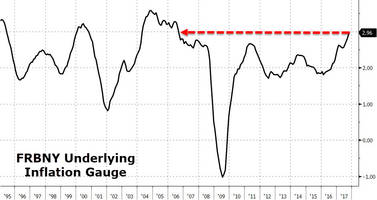 Finally, An Honest Inflation Index - Guess What It Shows