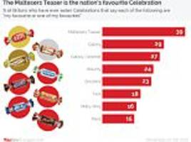 the nation's favourite christmas chocolates revealed