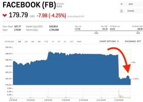 Facebook's News Feed change wiped out $25 billion — but it could be good for the company in the long run (FB)