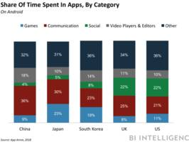 consumers in china are spending the most time in apps
