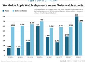 Apple topped the Swiss in holiday watch shipments (AAPL)