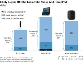 Here's how Amazon's and Apple's new smart speakers stack up with consumers (AMZN, AAPL)