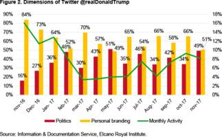 donald trump's twitter account: a brief content analysis