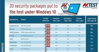 the best internet security suites for windows 10