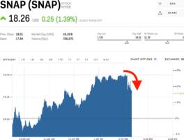 snap slides off its highs after report says it's planning its 'largest layoffs to date' (snap)