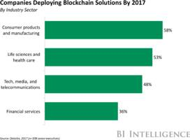 the blockchain in the iot report: how distributed ledgers enhance the iot through better visibility and create trust