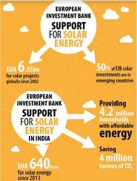 european investment bank to sign loan for large and small clean energy projects in india