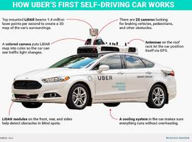a self-driving uber just struck and killed a woman — here's a look at how its autonomous cars work