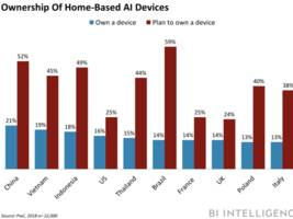 asia to drive adoption of home-based ai devices