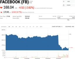 Facebook is sliding on report FTC looking into its use of personal data (FB)