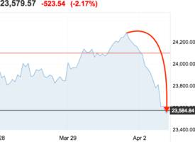 dow plunges more than 500 points as trump picks on amazon and trade-war fears return