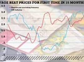 The squeeze on wages is OVER as inflation plunges to 2.5%