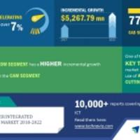 Computer Integrated Manufacturing - Increasing Use of Abrasive Jet Cutting Machines is an Emerging Trend | Technavio