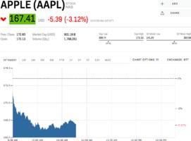 apple is slipping after morgan stanley said iphone demand is dwindling (aapl)