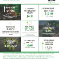 Waste Management Announces First Quarter Earnings