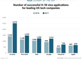 Amazon is hiring more foreign H-1B workers than Google and Facebook combined (AMZN, FB, GOOG)