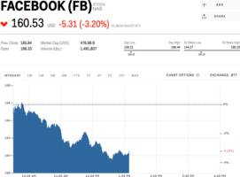 Facebook is sliding after publishing a list of rules about what is and isn't allowed on the platform (FB)