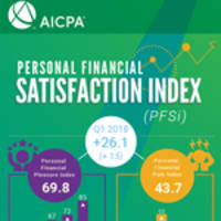 despite stock market dip, lower taxes help americans reach record level of financial satisfaction: aicpa index
