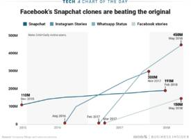 as snapchat growth stalls out, facebook stories hits 150 million daily active users (snap, fb)