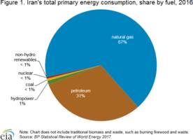 iran energy profile: holds some of world's largest deposits of proved oil and natural gas reserves – analysis