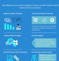 Industrial Gearbox Procurement Report – Cost-benefit Analysis by SpendEdge