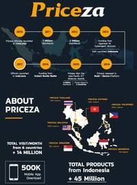 priceza's 5 years journey in indonesia and exciting activities during ramadhan 2018