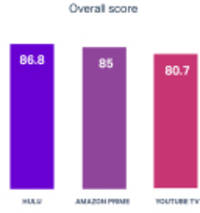 HBO Rated Lowest, Netflix Highest, in Streaming Media Customer Experience (CX) Index by Human Insights Platform UserTesting