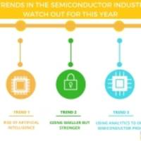 Key Semiconductor Industry Trends | Infiniti Research