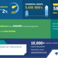 Rough Terrain Lift Truck Market - Increased Government Spending on Infrastructure to Promote Growth   Technavio