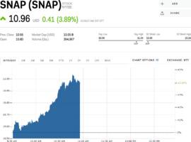 snap surges after report says it has entered a partnership that'll help it monetize in india (snap)