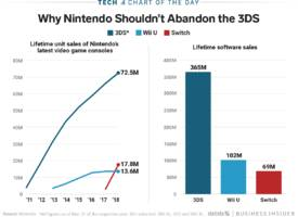 nintendo fans can breathe easy: the company's business model relies too heavily on its handheld consoles to nix them (ntdoy)