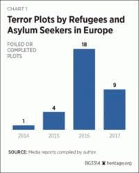 the asylum–terror nexus: how europe should respond – analysis