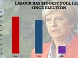 Labour opens up biggest poll lead since election as Tory ratings tumble