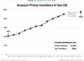 Amazon Prime memberships have more than doubled since its first members-only Prime Day discounts three years ago (AMZN)