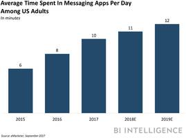 the rising tide of messaging platforms — and how brands, businesses, and publishers can capitalize