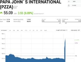 Papa John's is surging after a report it held deal talks with Wendy's (PZZA, WEN)