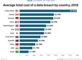 American companies paid significantly more on average for every data breach in 2018 than companies in any other country
