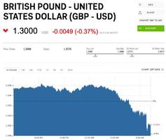 the pound 'dived faster than neymar' after 'terrible' uk retail sales numbers