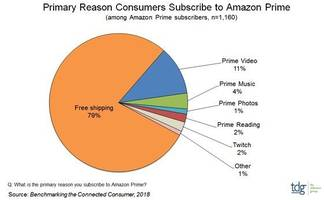 there's still only one real reason why people pay for amazon prime (amzn)