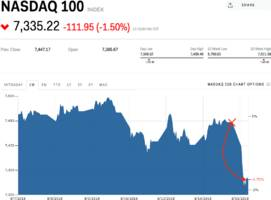 Stocks are tumbling as Tencent's brutal earnings report reminds traders of Facebook's growth woes