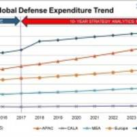 strategy analytics: accelerated growth curve to push defense spending to $2.6 trillion