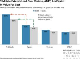 exclusive consumer survey data shows t-mobile is increasing its lead over verizon, at&t, and sprint in value for cost (tmus, s, vz, t)