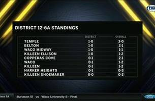 District 12-6A Standings | High School Scoreboard Live
