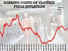 inflation soars to 2.7% driven up by the soaring cost of transport and clothes for the autumn season