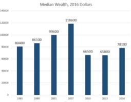 median household wealth in america is going nowhere – oped