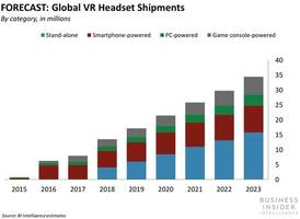Google is addressing major pain points of its standalone VR headset (GOOGL)