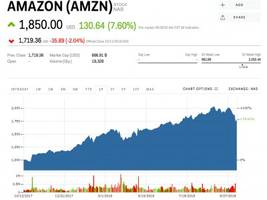 FAANG stocks have seen $600 billion of market value wiped out — here's how much each one is on sale (AMZN, AAPL, NFLX, FB, GOOGL)