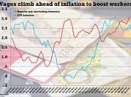 Inflation drops sharply to 2.4 per cent as food is cheaper in the shops