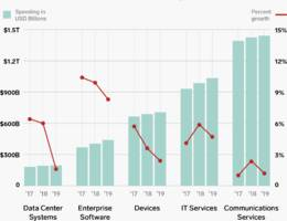 it departments will spend $3.8 trillion next year —here's where that money's going
